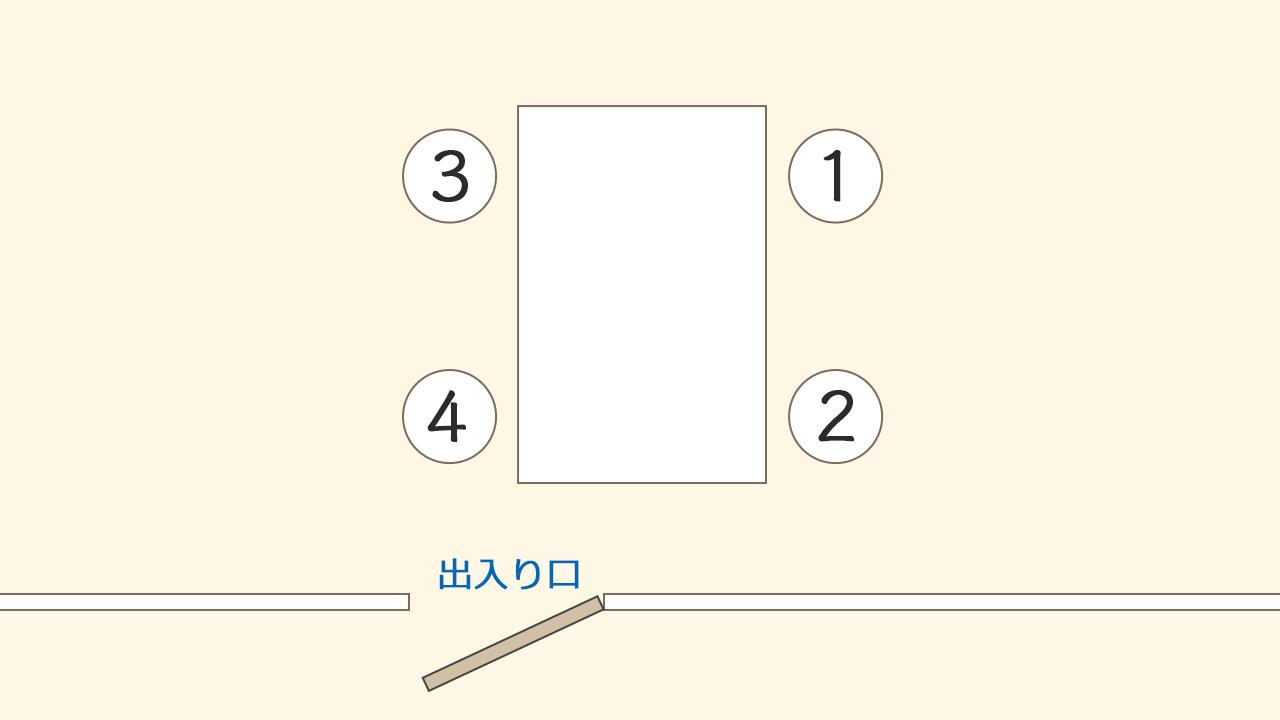 基本的な席次イメージ@complesso.jp