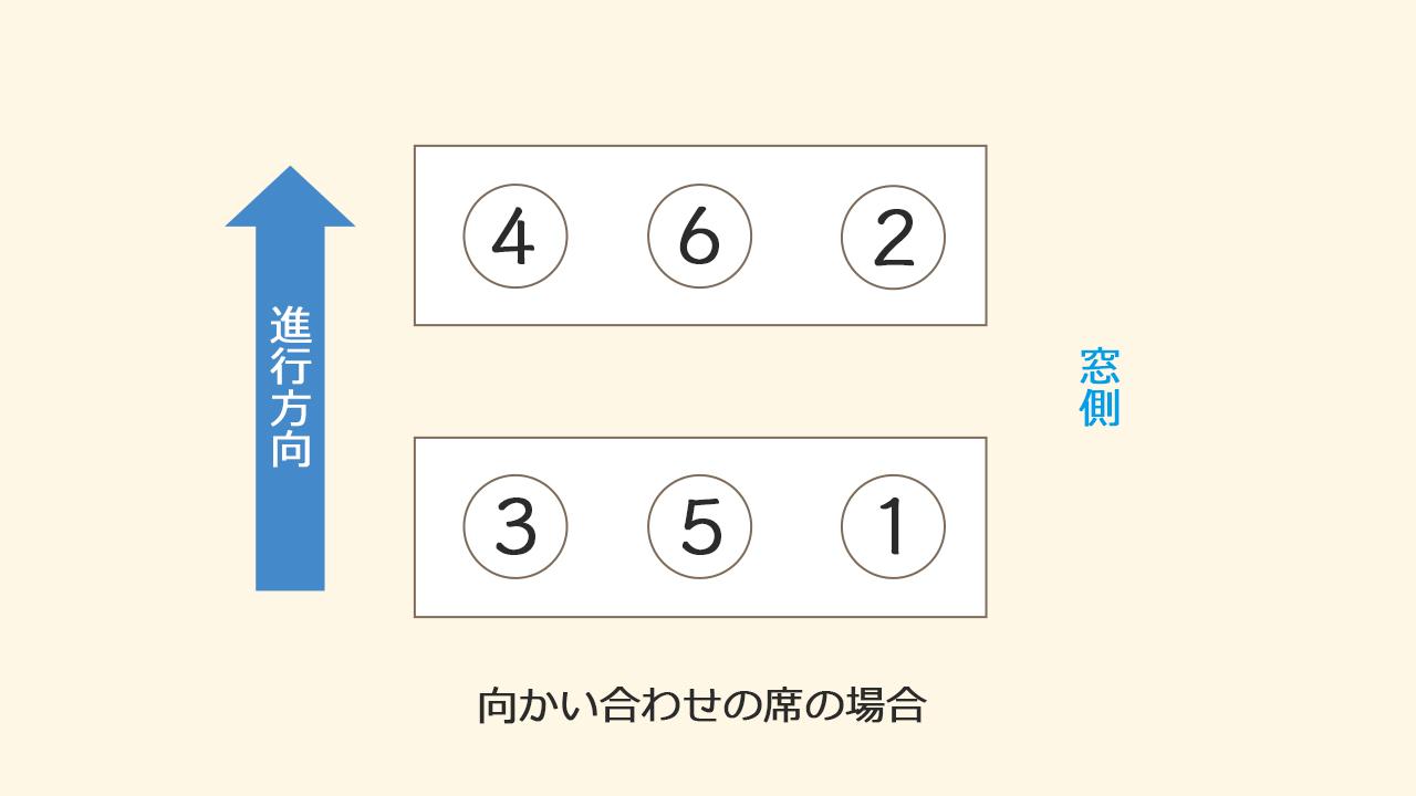 列車の場合イメージ@complesso.jp