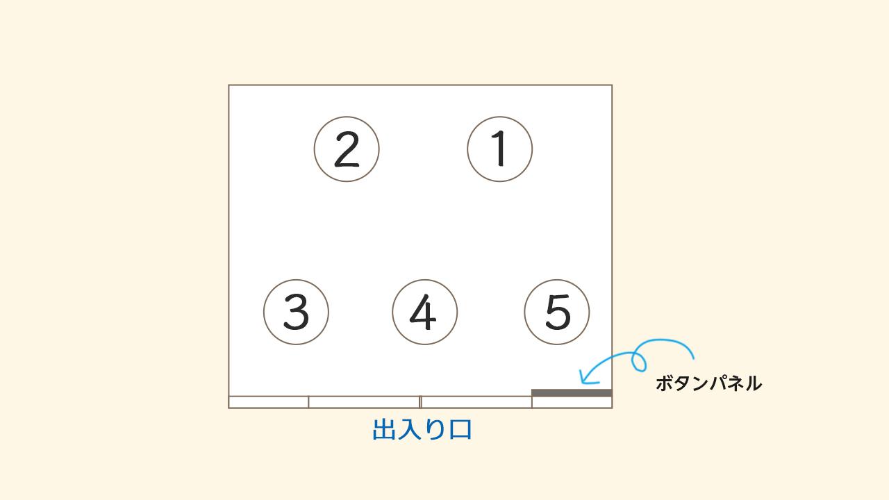 エレベーターでの立ち位置イメージ@complesso.jp