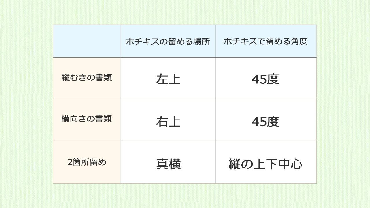 ホチキスでの留め方イメージ@complesso.jp
