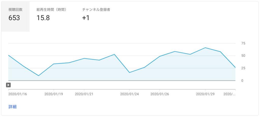 YouTubeチャンネル(complesso TV)のレポート(1月後半)