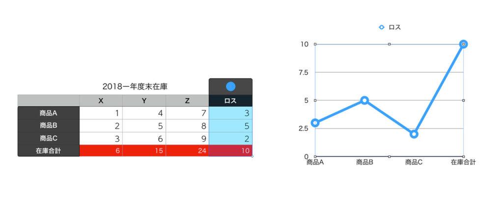 縦軸を複数(2つ)の単位で表現したい