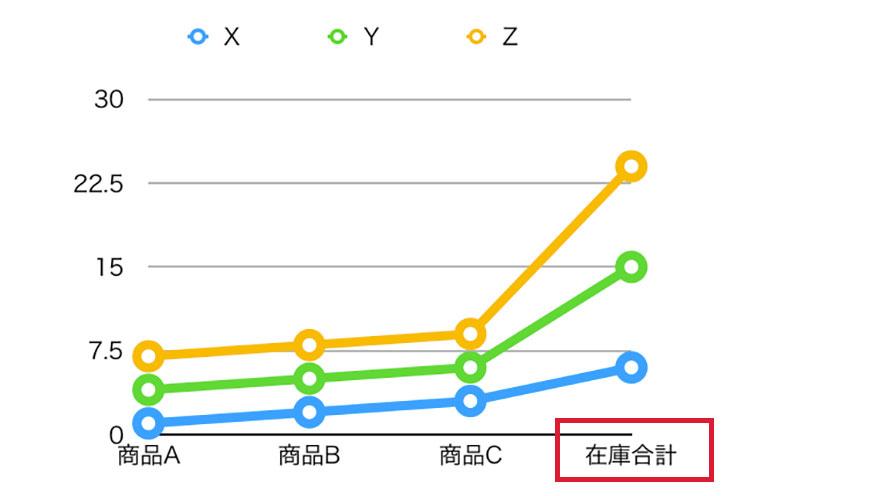 グラフのテキスト関係のカスタマイズ方法